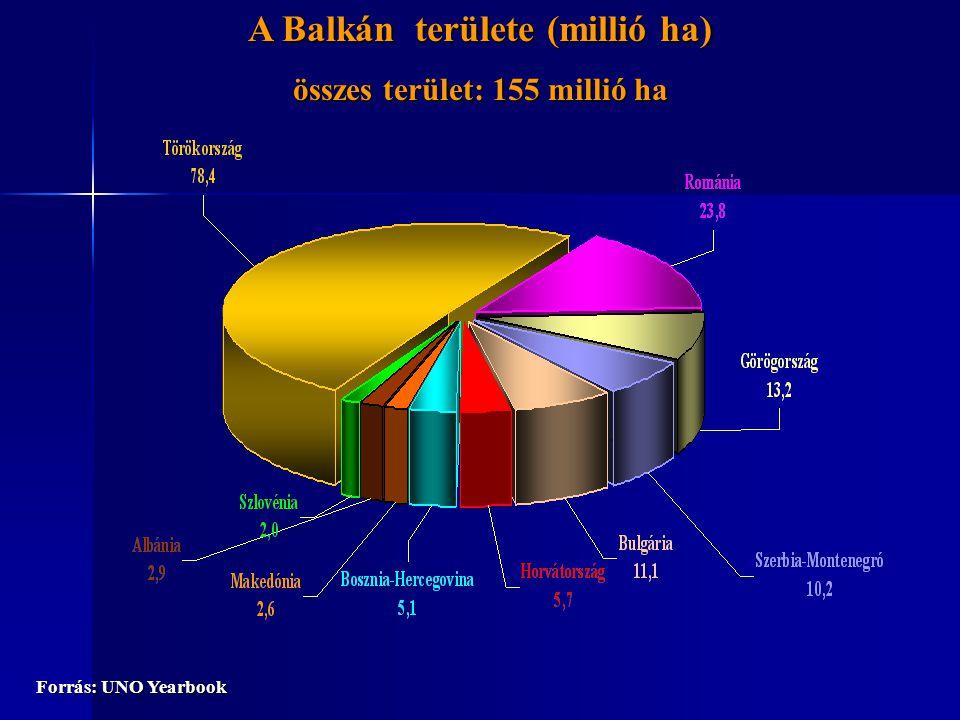 A Balkán államainak népessége 2005-ben (millió fő) Teljes népesség: 140 millió fő Forrás: FAO