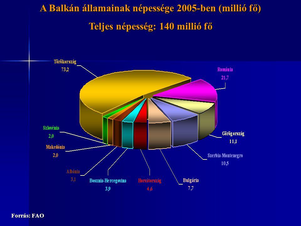 A zöldség külkereskedelem a 2002-2004-es évek átlagában (millió USD) Forrás: FAO