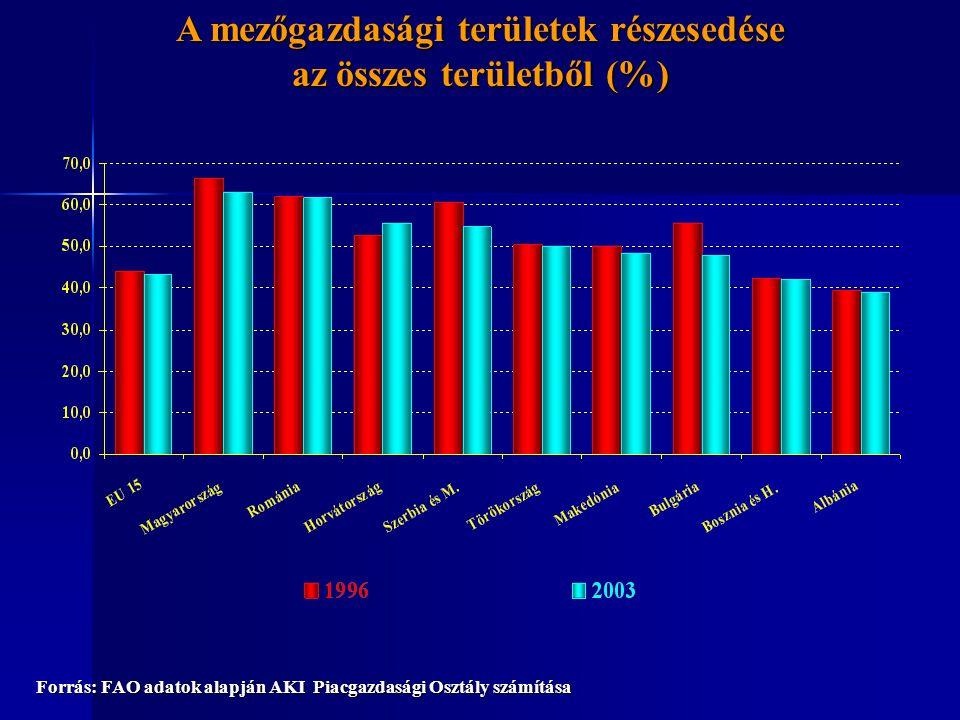 A mezőgazdasági területek részesedése az összes területből (%) Forrás: FAO adatok alapján AKI Piacgazdasági Osztály számítása