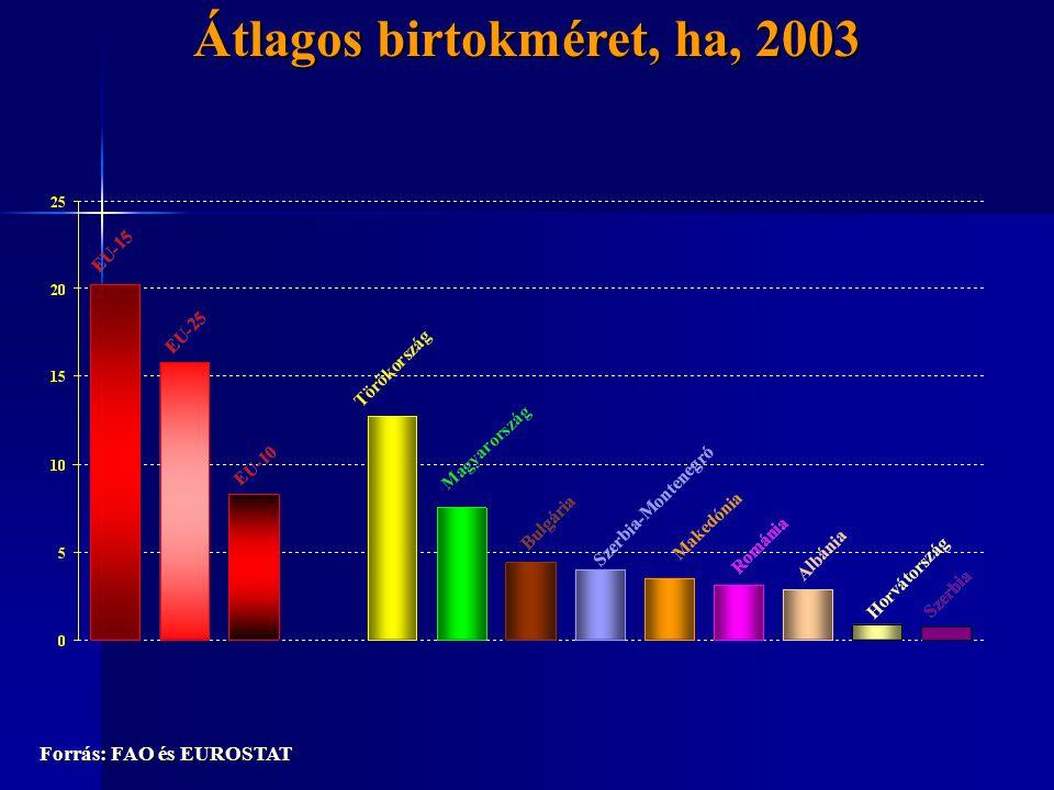 Átlagos birtokméret, ha, 2003 Forrás: FAO és EUROSTAT