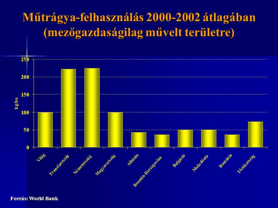 A búza termésátlaga a 2003-2005-ös évek átlagában (t/ha) Forrás: FAO