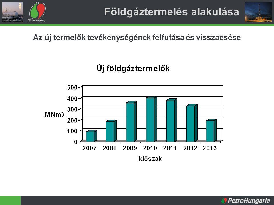 Földgáztermelés alakulása Az új termelők tevékenységének felfutása és visszaesése