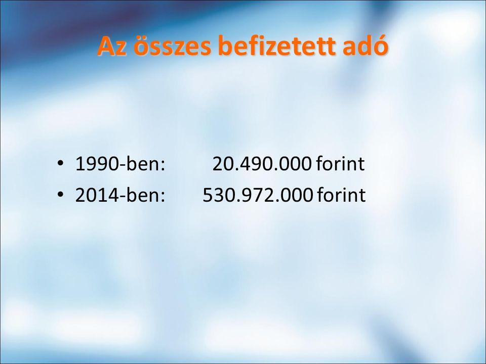Az összes befizetett adó 1990-ben: 20.490.000 forint 2014-ben: 530.972.000 forint
