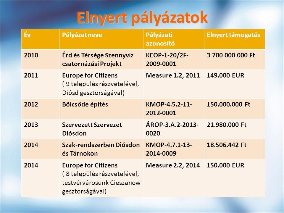Elnyert pályázatok ÉvPályázat neve Pályázati azonosító Elnyert támogatás 2010 Érd és Térsége Szennyvíz csatornázási Projekt KEOP-1-20/2F- 2009-0001 3 700 000 000 Ft 2011 Europe for Citizens ( 9 település részvételével, Diósd gesztorságával) Measure 1.2, 2011149.000 EUR 2012Bölcsőde építés KMOP-4.5.2-11- 2012-0001 150.000.000 Ft 2013 Szervezett Szervezet Diósdon ÁROP-3.A.2-2013- 0020 21.980.000 Ft 2014 Szak-rendszerben Diósdon és Tárnokon KMOP-4.7.1-13- 2014-0009 18.506.442 Ft 2014Europe for Citizens ( 8 település részvételével, testvérvárosunk Cieszanow gesztorságával) Measure 2.2, 2014150.000 EUR