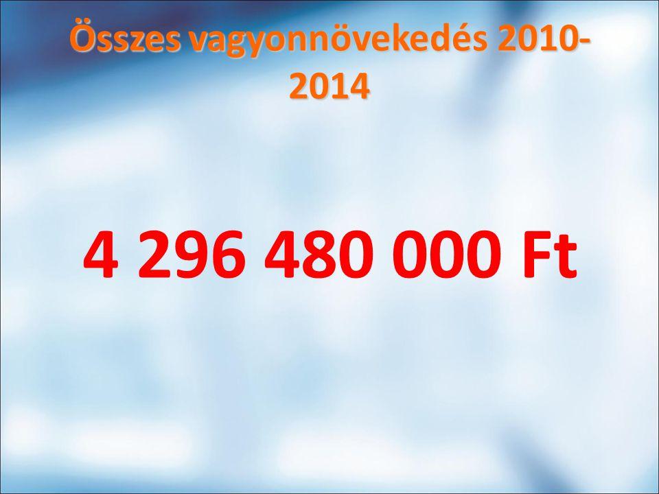 Összes vagyonnövekedés 2010- 2014 4 296 480 000 Ft