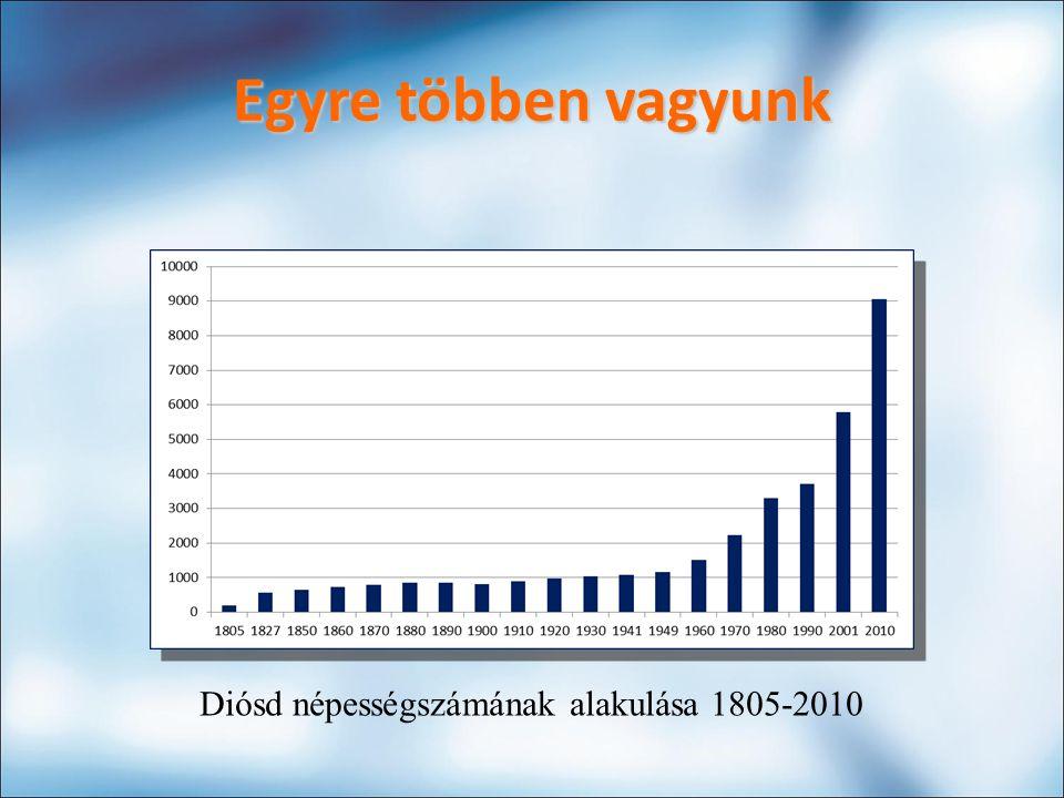 Egyre többen vagyunk Diósd népességszámának alakulása 1805-2010