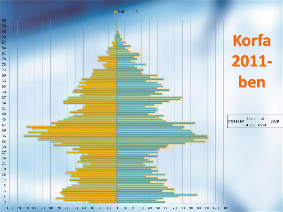 összesen férfinő 8828 4 2684560 Korfa 2011- ben