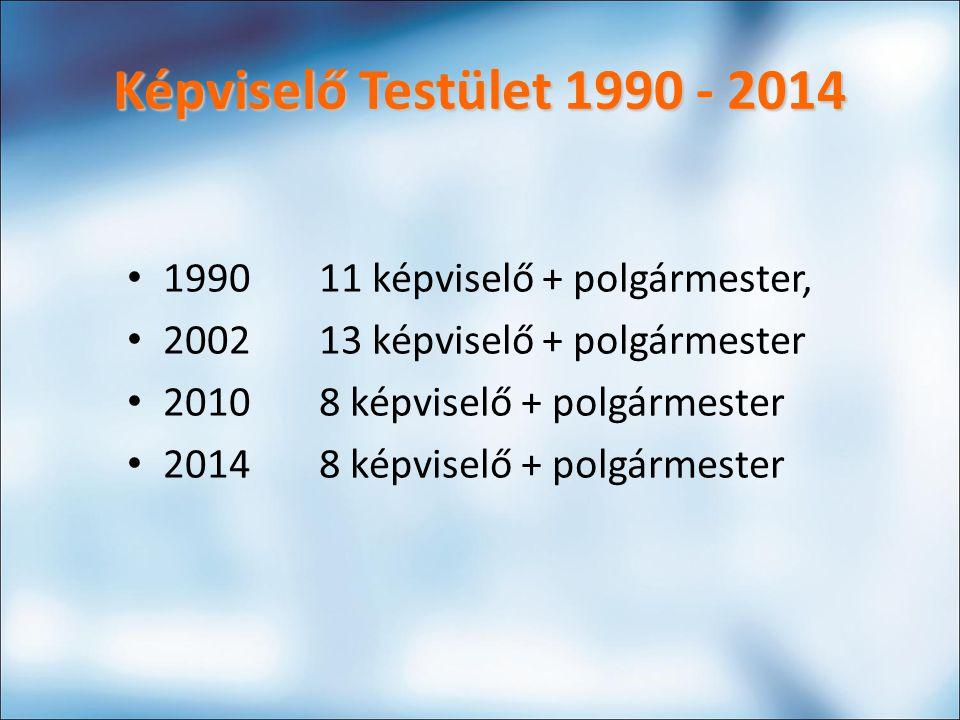 Képviselő Testület 1990 - 2014 199011 képviselő + polgármester, 200213 képviselő + polgármester 20108 képviselő + polgármester 20148 képviselő + polgármester