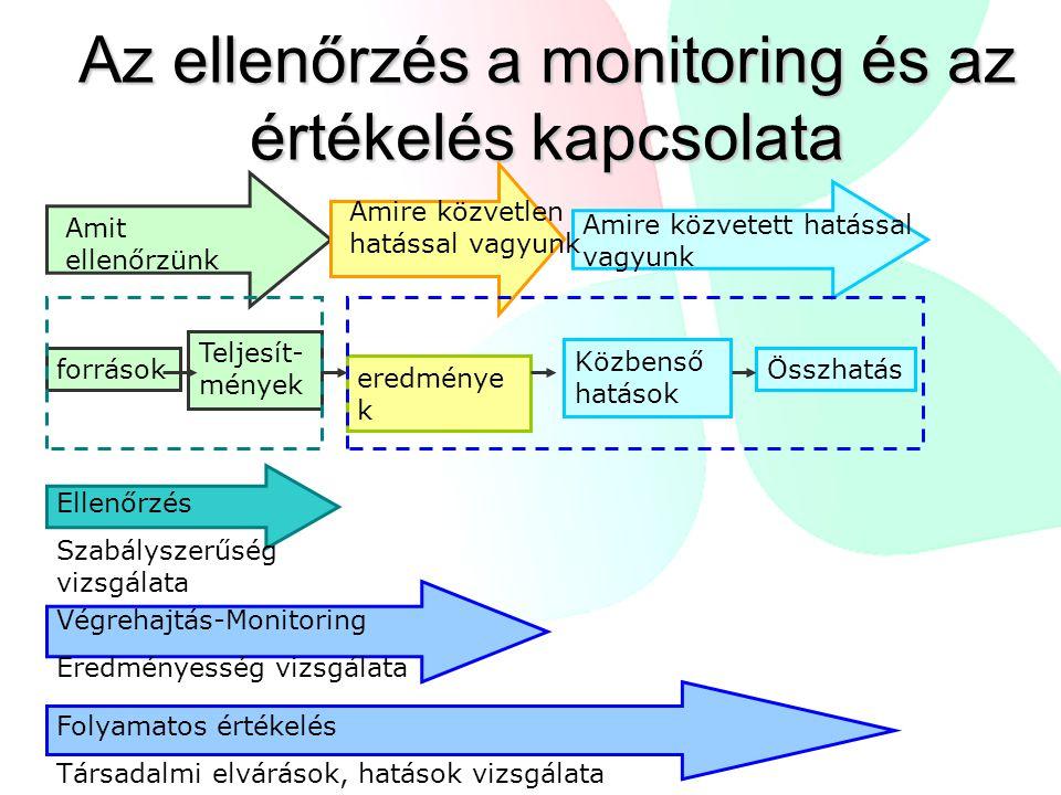 Az ellenőrzés a monitoring és az értékelés kapcsolata Amire közvetett hatással vagyunk Amit ellenőrzünk források Teljesít- mények eredménye k Közbenső hatások Összhatás Amire közvetlen hatással vagyunk Ellenőrzés Szabályszerűség vizsgálata Végrehajtás-Monitoring Eredményesség vizsgálata Folyamatos értékelés Társadalmi elvárások, hatások vizsgálata
