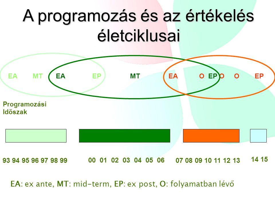 A programozás és az értékelés életciklusai EA MT EA EP MT EA O EP O O EP 93 94 95 96 97 98 99 00 01 02 03 04 05 06 07 08 09 10 11 12 13 14 15 EA: ex ante, MT: mid-term, EP: ex post, O: folyamatban lévő Programozási Időszak