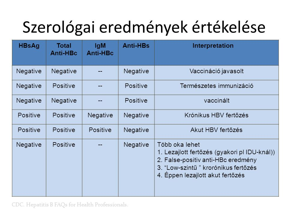 Szerológai eredmények értékelése HBsAgTotal Anti-HBc IgM Anti-HBc Anti-HBsInterpretation Negative --NegativeVaccináció javasolt NegativePositive--Posi