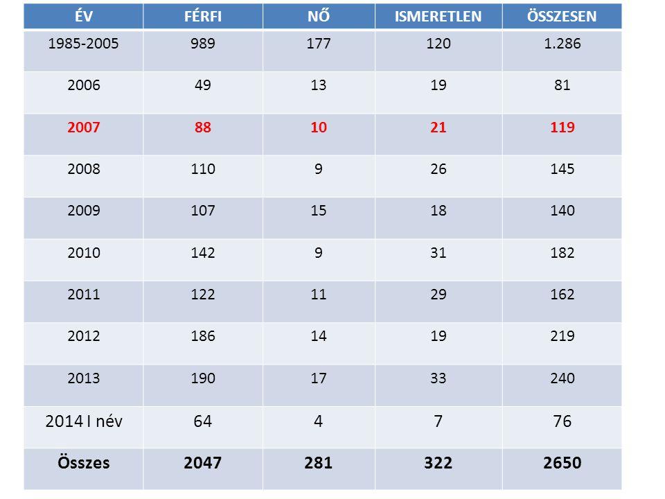 Magyarországi adatok HIV fertőzöttek 2012 junius 30.-ig ÉVFÉRFINŐISMERETLENÖSSZESEN 1985-20059891771201.286 200649131981 2007881021119 2008110926145 2