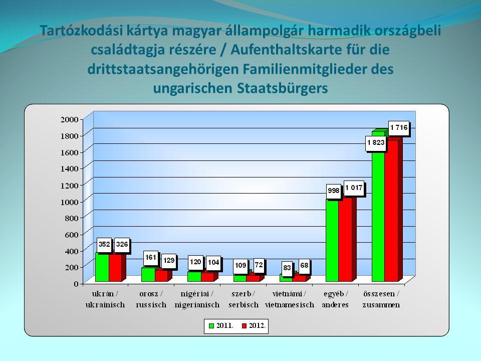 Tartózkodási kártya EGT-állampolgár harmadik országbeli családtagja részére / Aufenthaltskarte für die drittstaatsangehörigen Familienmitglieder des EWR-Staatsbürgers