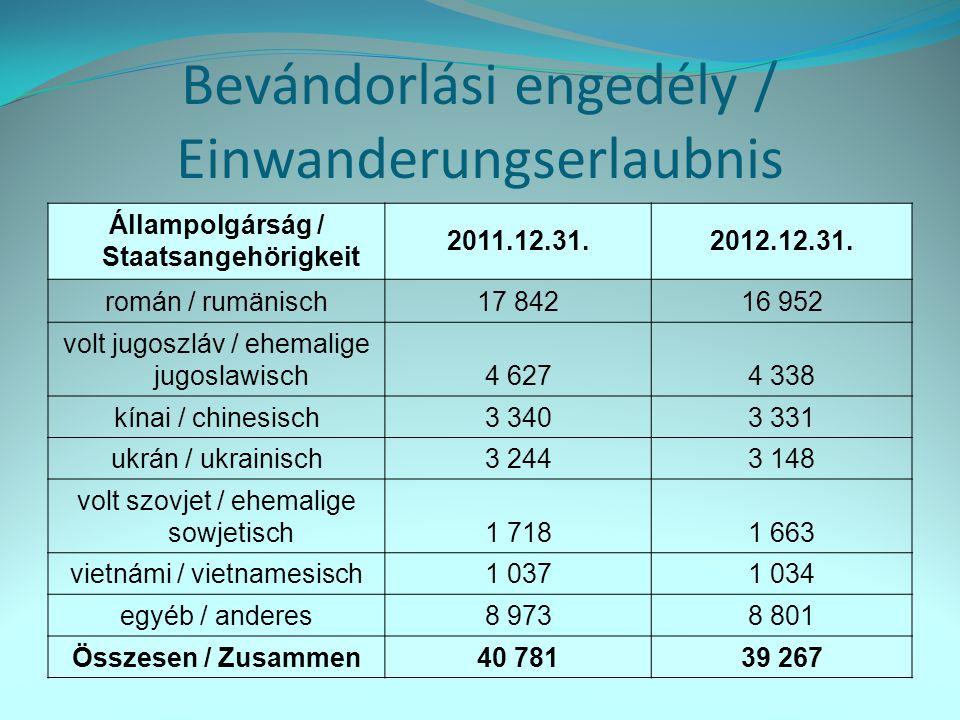 Harmadik országbeli állampolgároktól származó kérelmek / Anträge von Drittstaatsangehörigern Státusz megnevezése / Status Benyújtott kérelmek száma / Anträge 2011.2012.