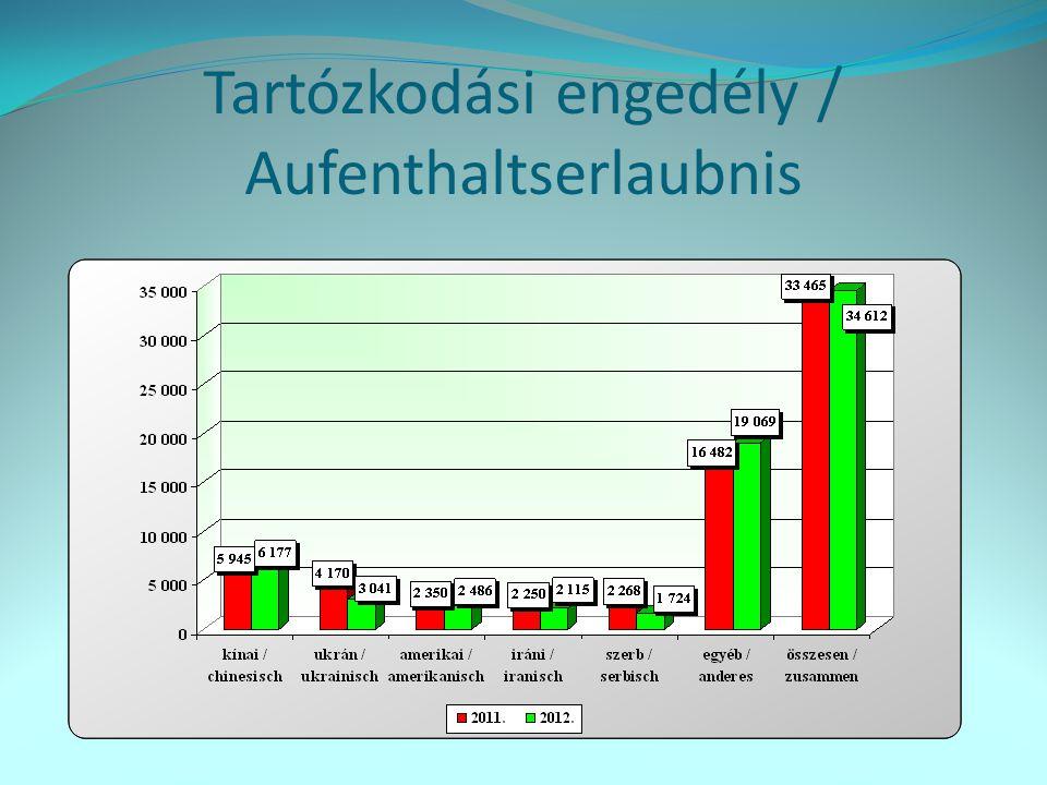 Bevándorlási engedély / Einwanderungserlaubnis Állampolgárság / Staatsangehörigkeit 2011.12.31.2012.12.31.