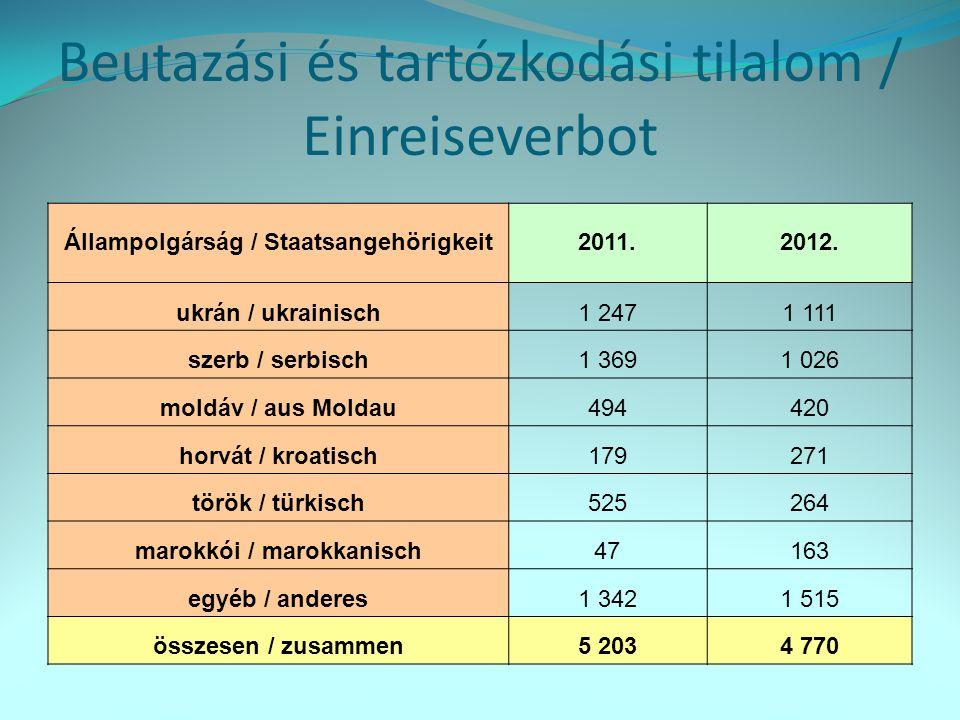 Kitoloncolás / Abschiebung Állampolgárság / Staatsangehörigkeit 2011.2012.