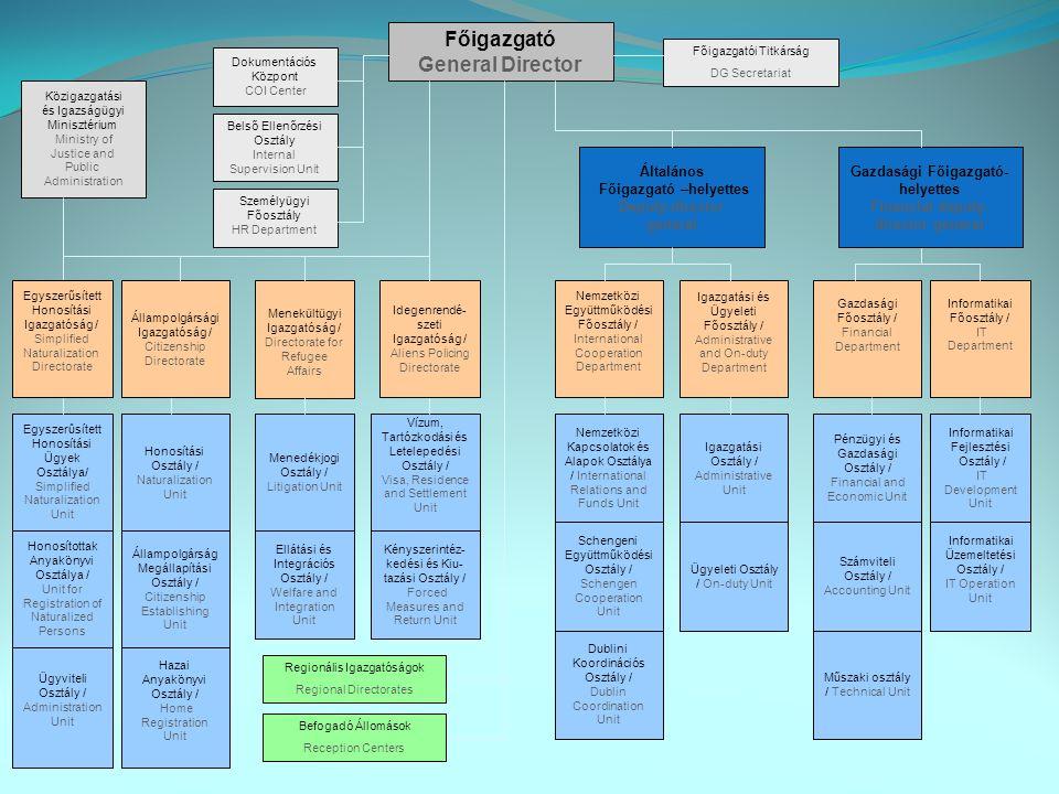 A Hivatal szervezeti struktúrája Organisatorisch Struktur 2000.01.01.