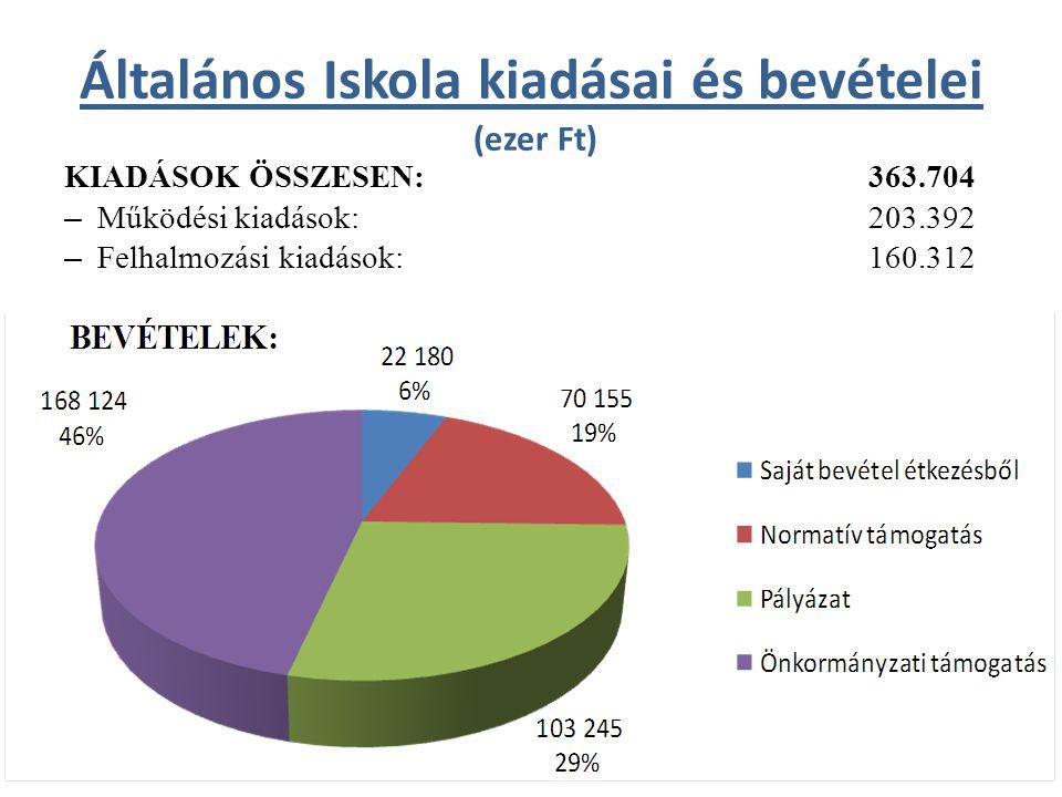 Általános Iskola kiadásai és bevételei (ezer Ft) KIADÁSOK ÖSSZESEN: 363.704 – Működési kiadások: 203.392 – Felhalmozási kiadások: 160.312