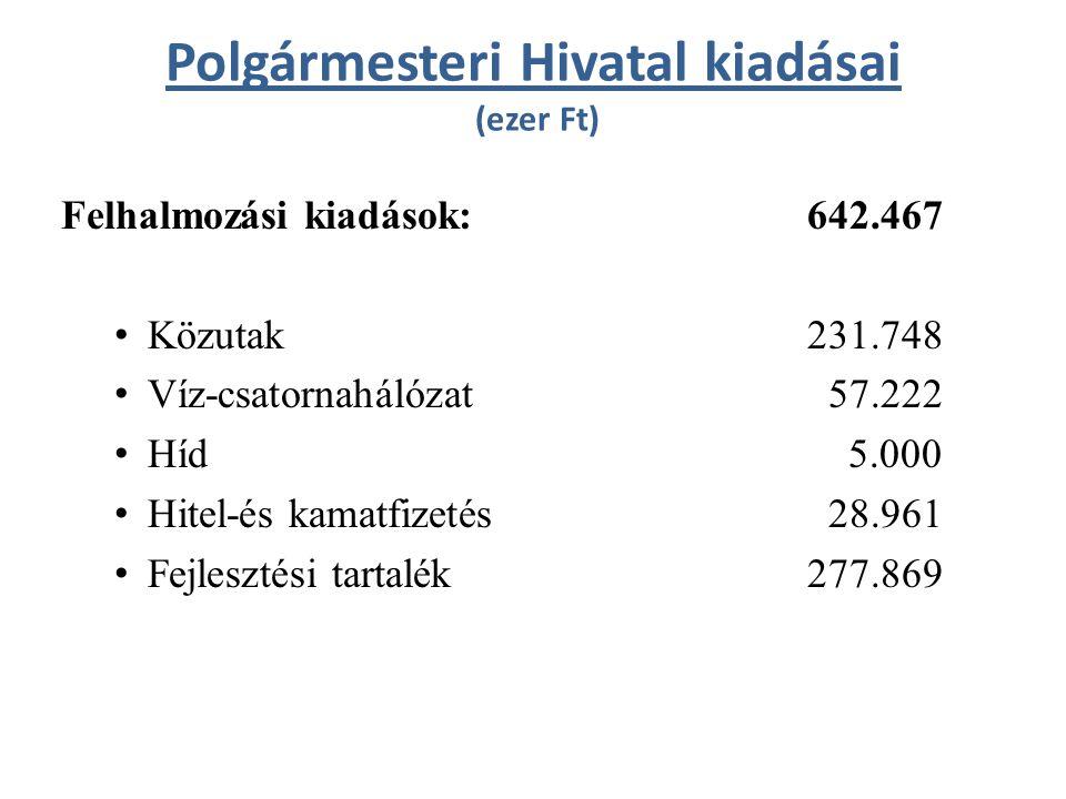 Polgármesteri Hivatal kiadásai (ezer Ft) Felhalmozási kiadások: 642.467 Közutak 231.748 Víz-csatornahálózat 57.222 Híd 5.000 Hitel-és kamatfizetés 28.961 Fejlesztési tartalék277.869