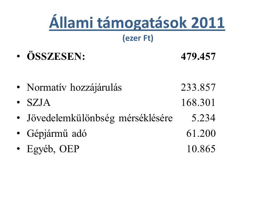 Állami támogatások 2011 (ezer Ft) ÖSSZESEN:479.457 Normatív hozzájárulás233.857 SZJA168.301 Jövedelemkülönbség mérséklésére 5.234 Gépjármű adó 61.200 Egyéb, OEP 10.865