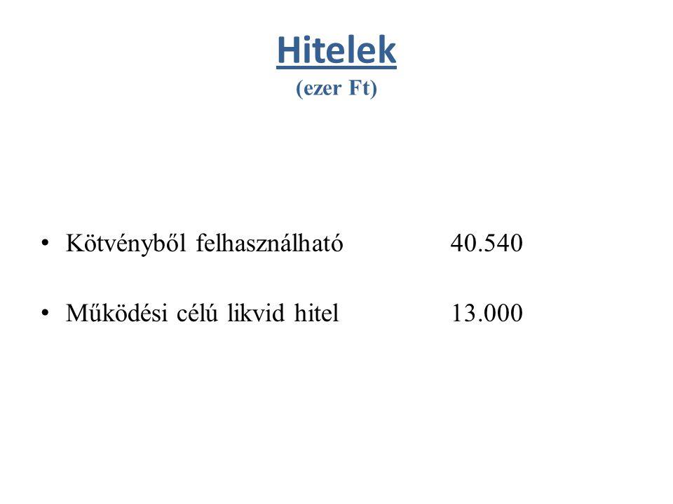 Hitelek (ezer Ft) Kötvényből felhasználható 40.540 Működési célú likvid hitel 13.000
