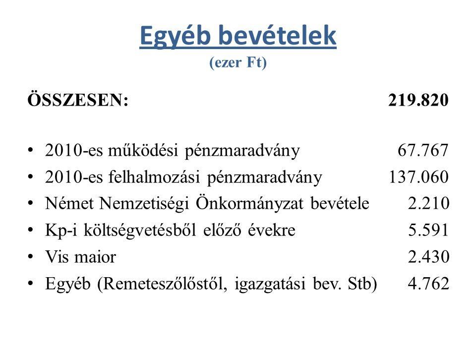 Működési bevételek (ezer Ft) ÖSSZESEN:957.122 – Állami bevételek: 479.457 – Saját működési bevételek:477.665