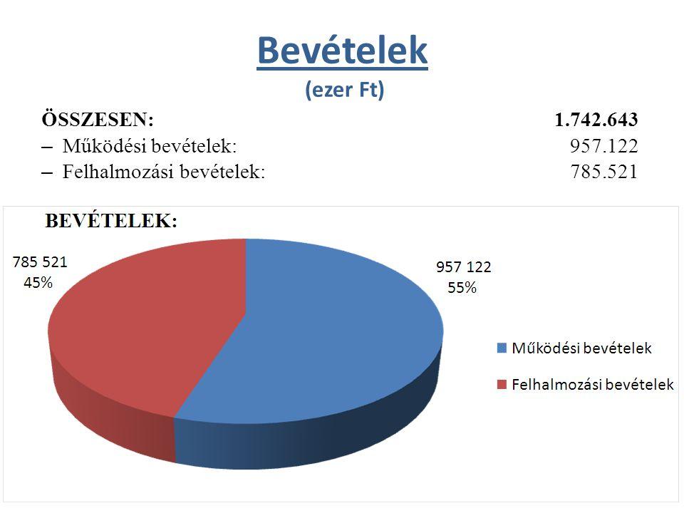 Bevételek (ezer Ft) ÖSSZESEN:1.742.643 – Működési bevételek: 957.122 – Felhalmozási bevételek: 785.521
