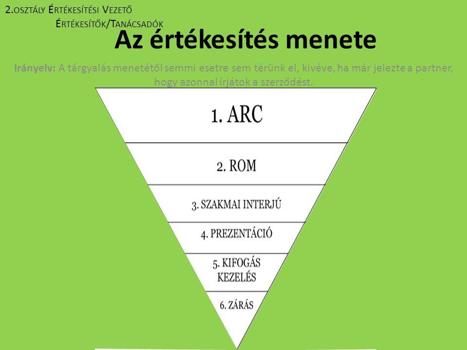Hogyan Csináld.Az értékesítés menetét a fenti háromszög határozza meg.