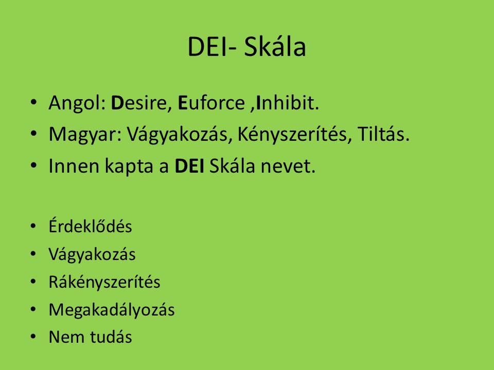 DEI- Skála Angol: Desire, Euforce,Inhibit. Magyar: Vágyakozás, Kényszerítés, Tiltás. Innen kapta a DEI Skála nevet. Érdeklődés Vágyakozás Rákényszerít