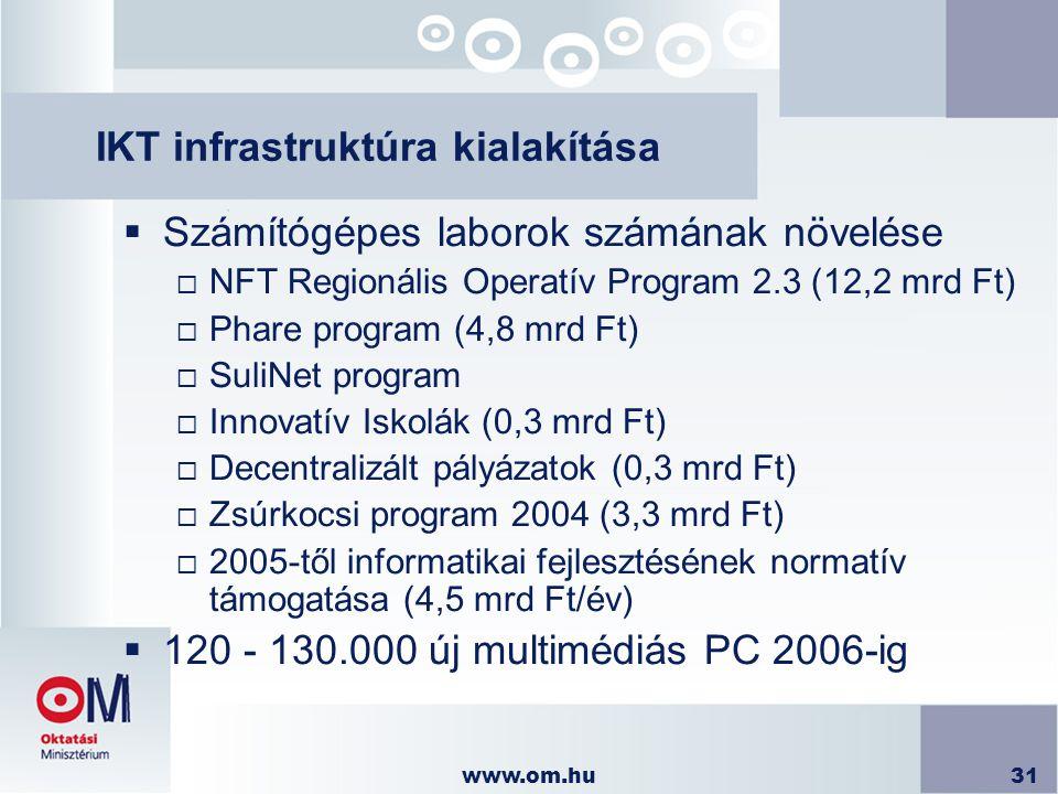 www.om.hu31 IKT infrastruktúra kialakítása  Számítógépes laborok számának növelése  NFT Regionális Operatív Program 2.3 (12,2 mrd Ft)  Phare progra