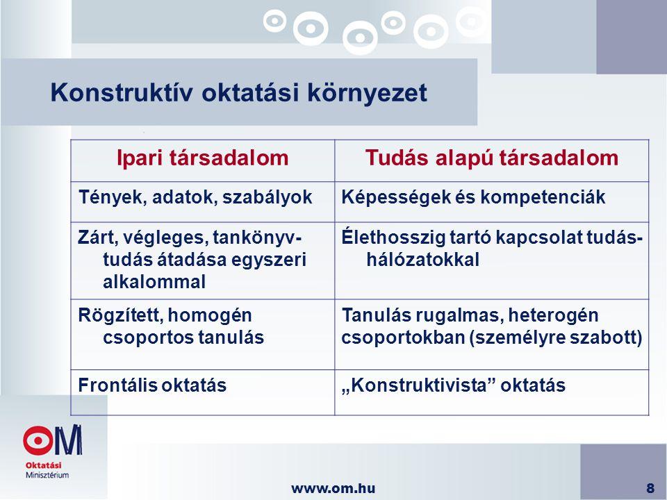 www.om.hu8 Konstruktív oktatási környezet Ipari társadalomTudás alapú társadalom Tények, adatok, szabályokKépességek és kompetenciák Zárt, végleges, t