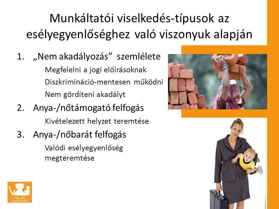 """Munkáltatói viselkedés-típusok az esélyegyenlőséghez való viszonyuk alapján 1.""""Nem akadályozás szemlélete Megfelelni a jogi előírásoknak Diszkrimináció-mentesen működni Nem gördíteni akadályt 2.Anya-/nőtámogató felfogás Kivételezett helyzet teremtése 3.Anya-/nőbarát felfogás Valódi esélyegyenlőség megteremtése"""