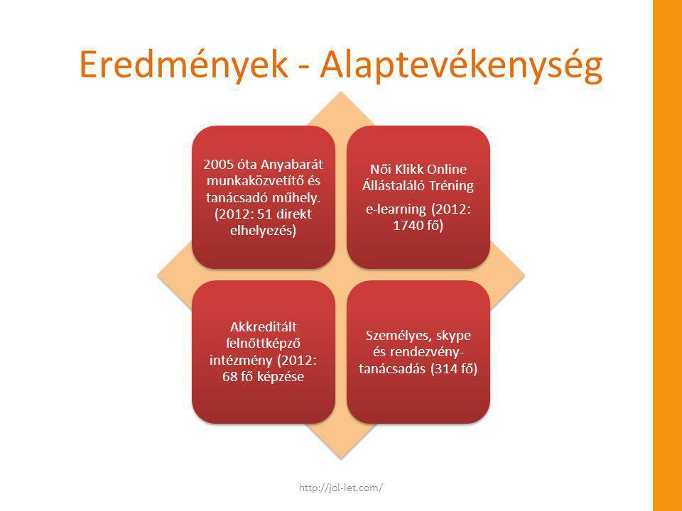 Eredmények - Alaptevékenység 2005 óta Anyabarát munkaközvetítő és tanácsadó műhely. (2012: 51 direkt elhelyezés) Női Klikk Online Állástaláló Tréning