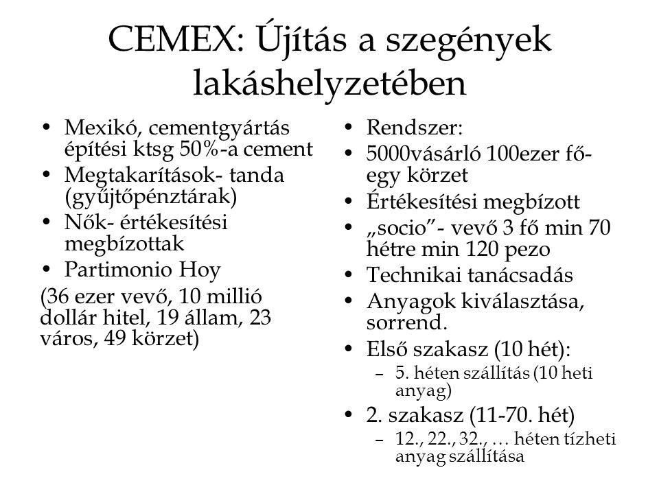 CEMEX: Újítás a szegények lakáshelyzetében Mexikó, cementgyártás építési ktsg 50%-a cement Megtakarítások- tanda (gyűjtőpénztárak) Nők- értékesítési m