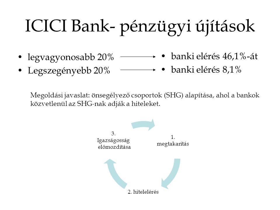 ICICI Bank- pénzügyi újítások legvagyonosabb 20% Legszegényebb 20% banki elérés 46,1%-át banki elérés 8,1% Megoldási javaslat: önsegélyező csoportok (