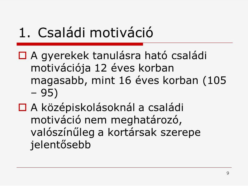 9 1.Családi motiváció  A gyerekek tanulásra ható családi motivációja 12 éves korban magasabb, mint 16 éves korban (105 – 95)  A középiskolásoknál a