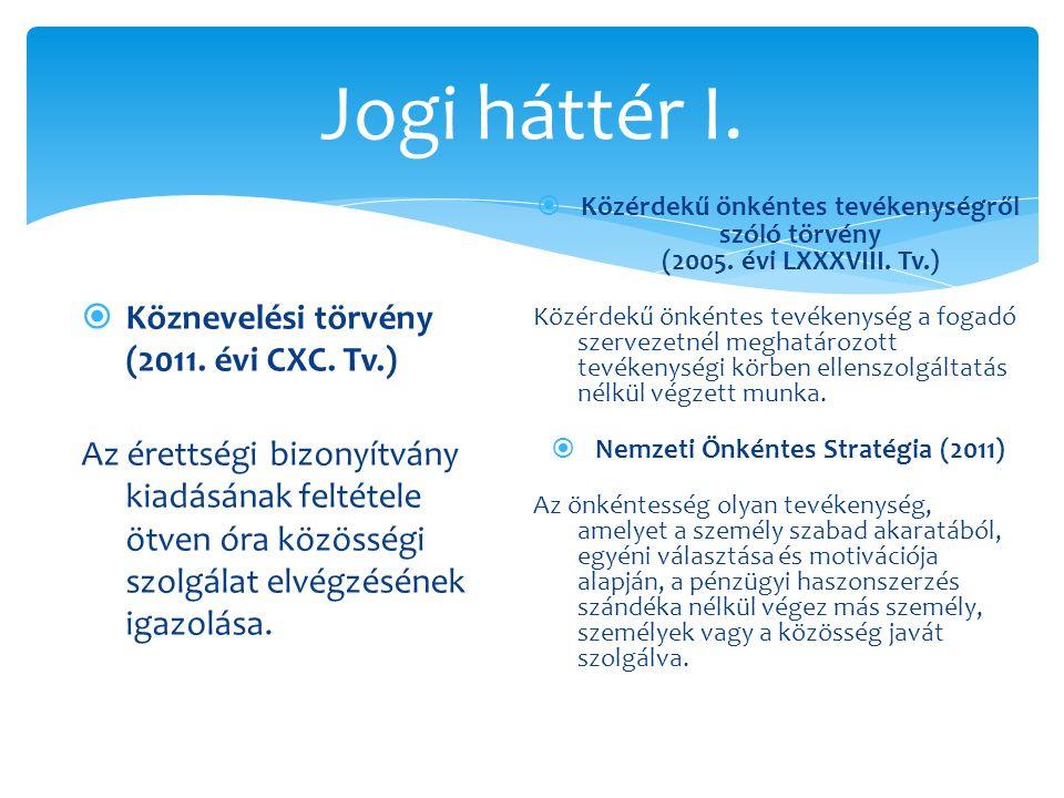 Jogi háttér I.  Köznevelési törvény (2011. évi CXC. Tv.) Az érettségi bizonyítvány kiadásának feltétele ötven óra közösségi szolgálat elvégzésének ig