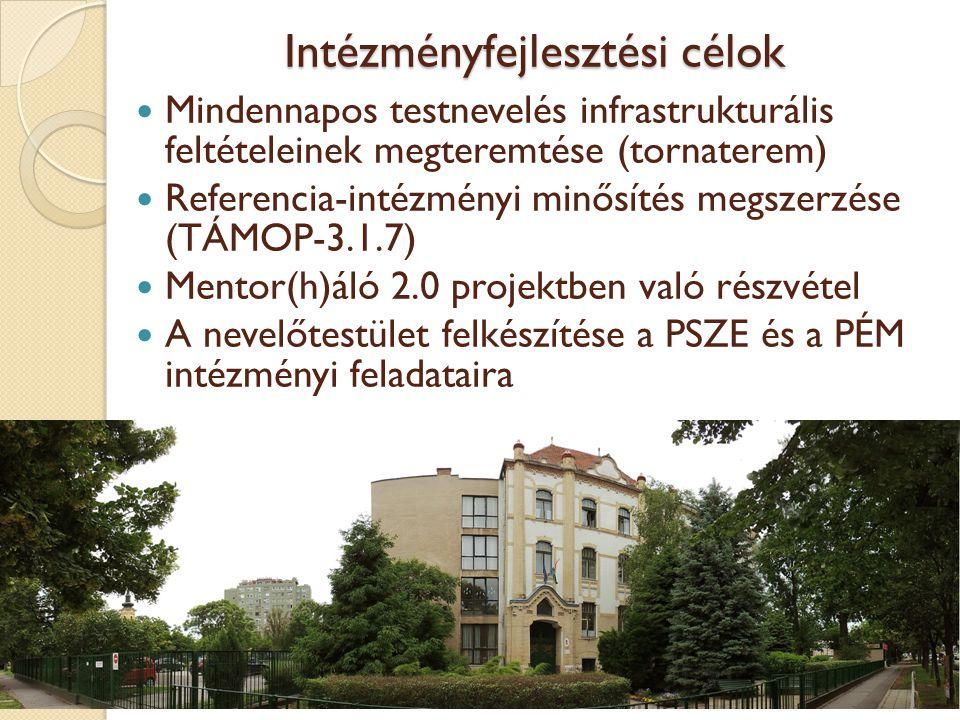 Intézményfejlesztési célok Mindennapos testnevelés infrastrukturális feltételeinek megteremtése (tornaterem) Referencia-intézményi minősítés megszerzése (TÁMOP-3.1.7) Mentor(h)áló 2.0 projektben való részvétel A nevelőtestület felkészítése a PSZE és a PÉM intézményi feladataira