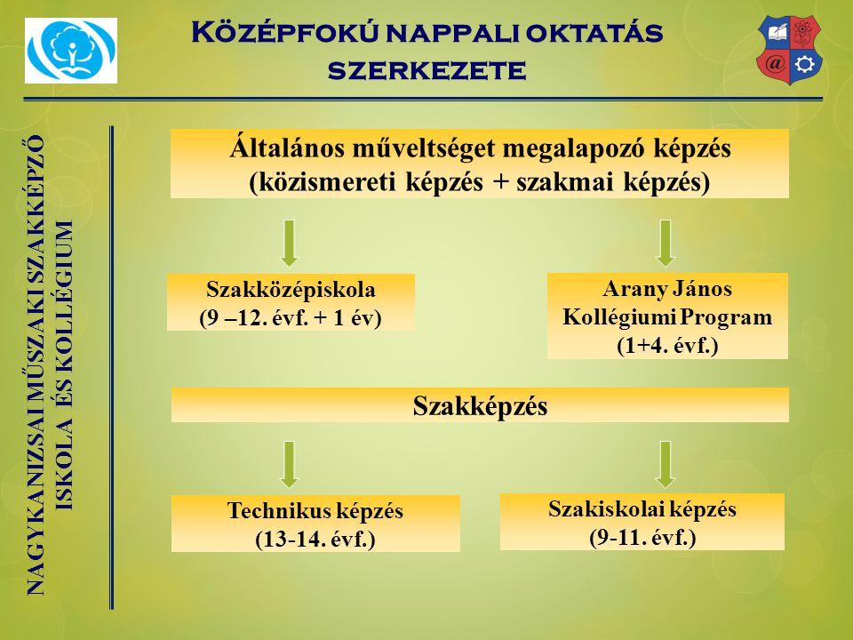 NAGYKANIZSAI MŰSZAKI SZAKKÉPZŐ ISKOLA ÉS KOLLÉGIUM Középfokú nappali oktatás szerkezete Általános műveltséget megalapozó képzés (közismereti képzés + szakmai képzés) Szakközépiskola (9 –12.