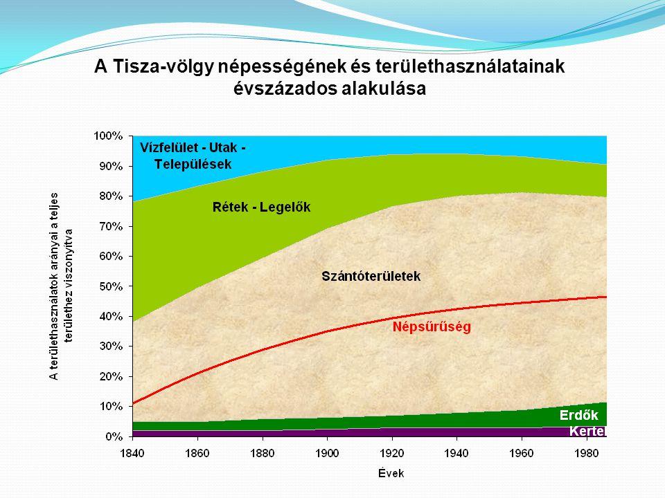 A Tisza-völgy népességének és területhasználatainak évszázados alakulása
