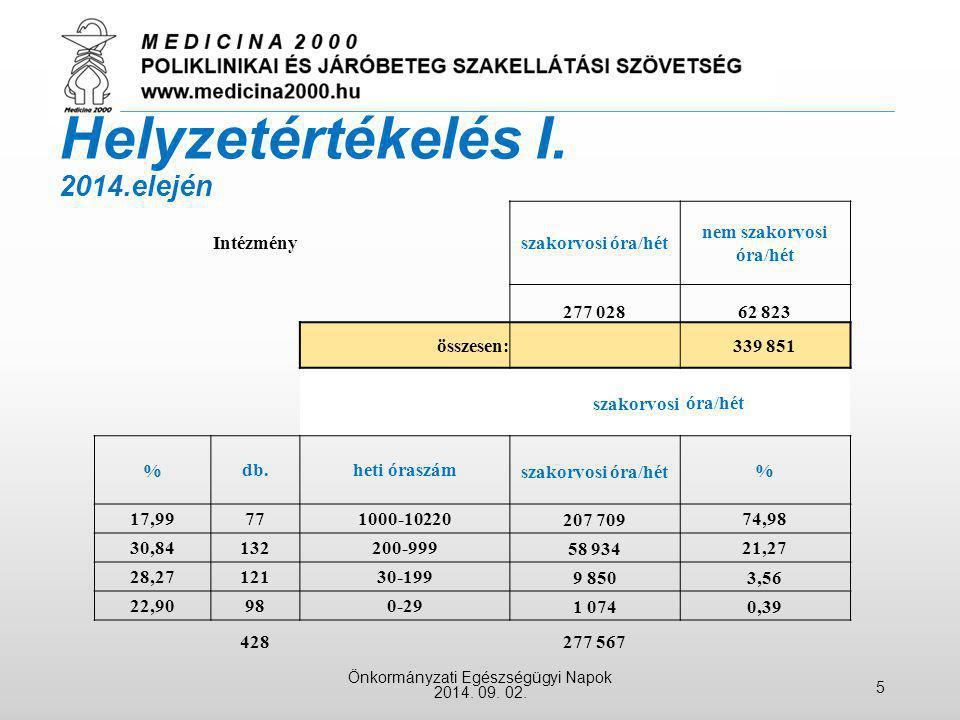 Helyzetértékelés I. 2014.elején Önkormányzati Egészségügyi Napok 2014. 09. 02. 5 Intézményszakorvosi óra/hét nem szakorvosi óra/hét 277 02862 823 össz