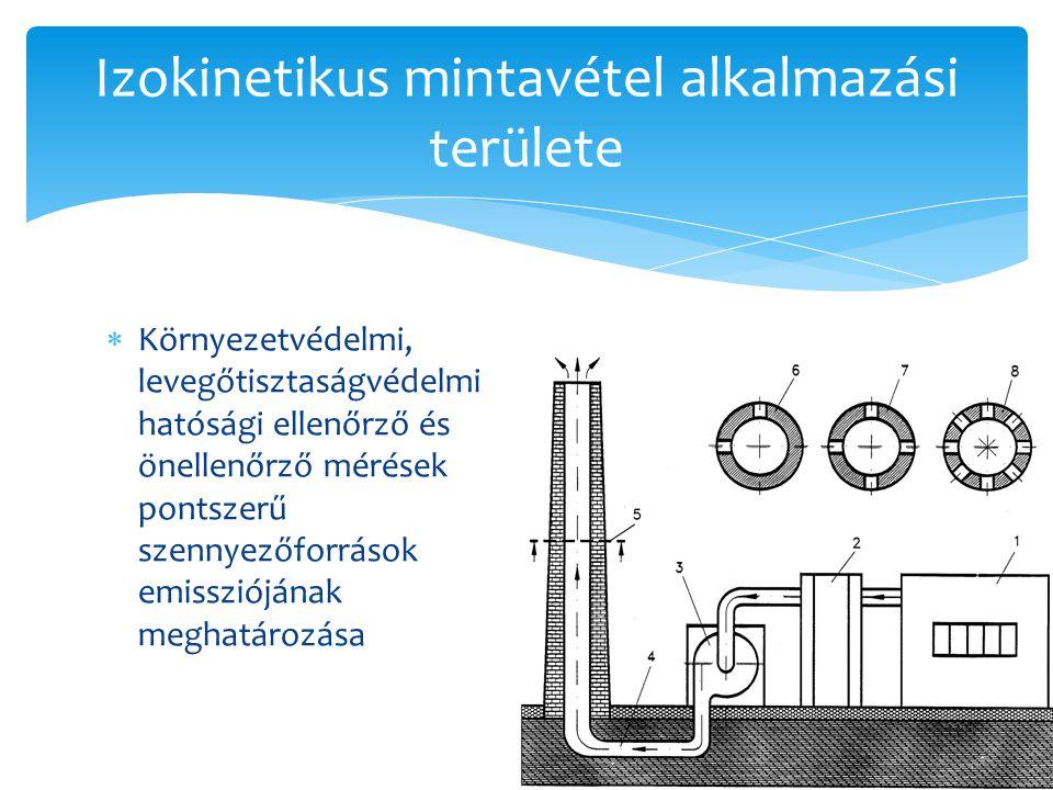  Környezetvédelmi, levegőtisztaságvédelmi hatósági ellenőrző és önellenőrző mérések pontszerű szennyezőforrások emissziójának meghatározása Izokineti