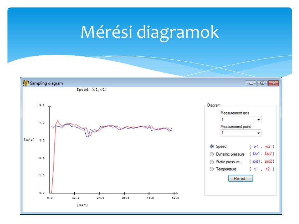 Mérési diagramok