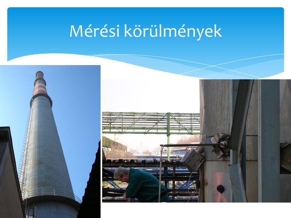 Mérés előkészítés II. Csatorna szabványok  MSZ EN 13284  ISO 9096
