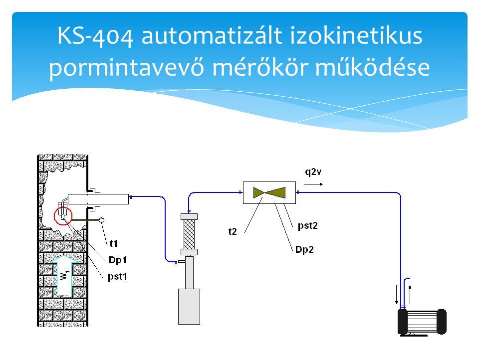 KS-404 automatizált izokinetikus pormintavevő mérőkör működése