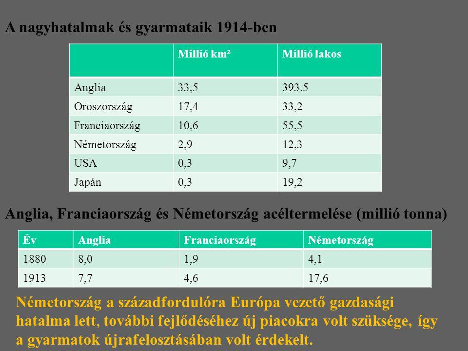 Anglia, Franciaország és Németország acéltermelése (millió tonna) ÉvAngliaFranciaországNémetország 18808,01,94,1 19137,74,617,6 Németország a századfo