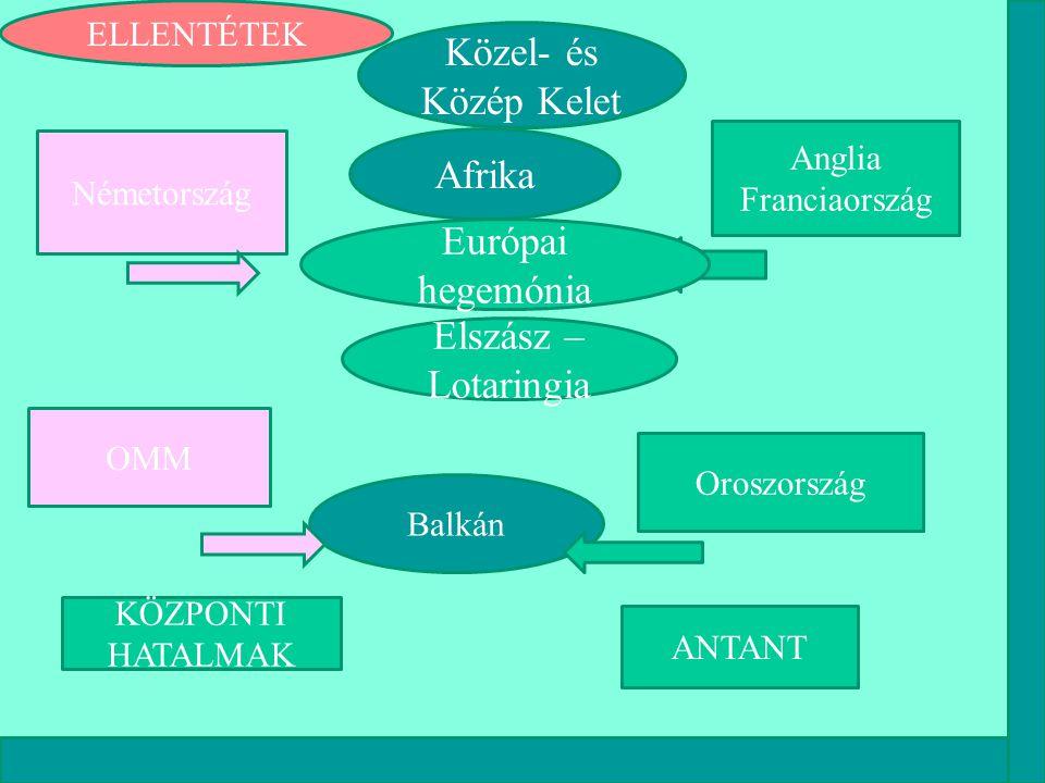 Németország Közel- és Közép Kelet Anglia Franciaország OMM Afrika ELLENTÉTEK Oroszország Balkán KÖZPONTI HATALMAK ANTANT Európai hegemónia Elszász – L