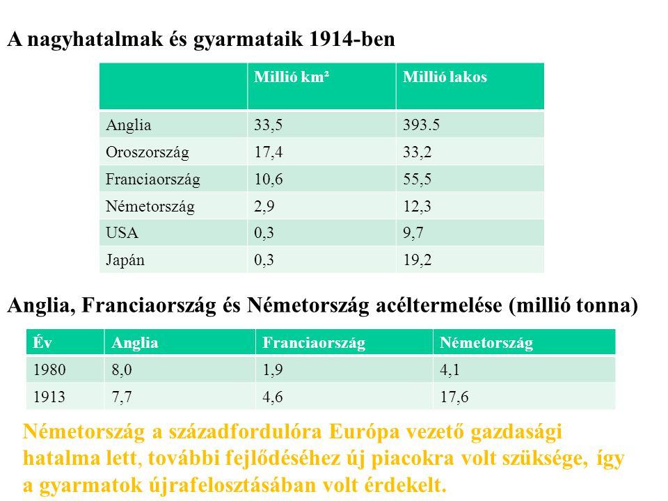 Anglia, Franciaország és Németország acéltermelése (millió tonna) ÉvAngliaFranciaországNémetország 19808,01,94,1 19137,74,617,6 Németország a századfo