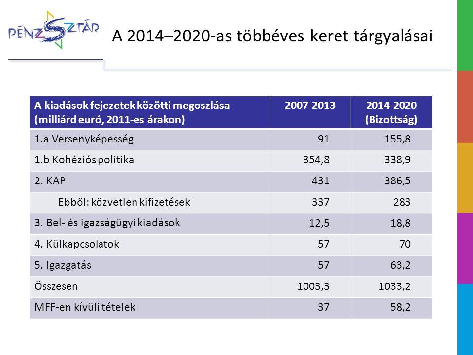 Magyarország és a közös költségvetés 1990-től csatlakozásra felkészítő alapok (PHARE, ISPA, SAPARD) 2004–2006: Kb.