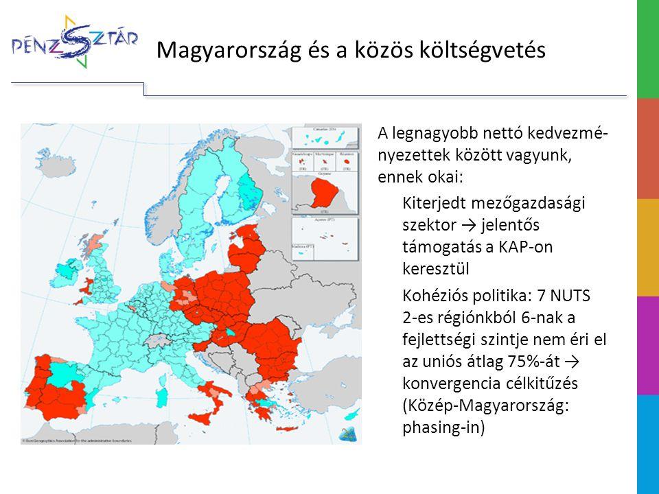 A 2014–2020-as többéves keret tárgyalásai A megállapodás legfőbb elemei – kiadások A főösszeg 960 milliárd euró, ez kb.